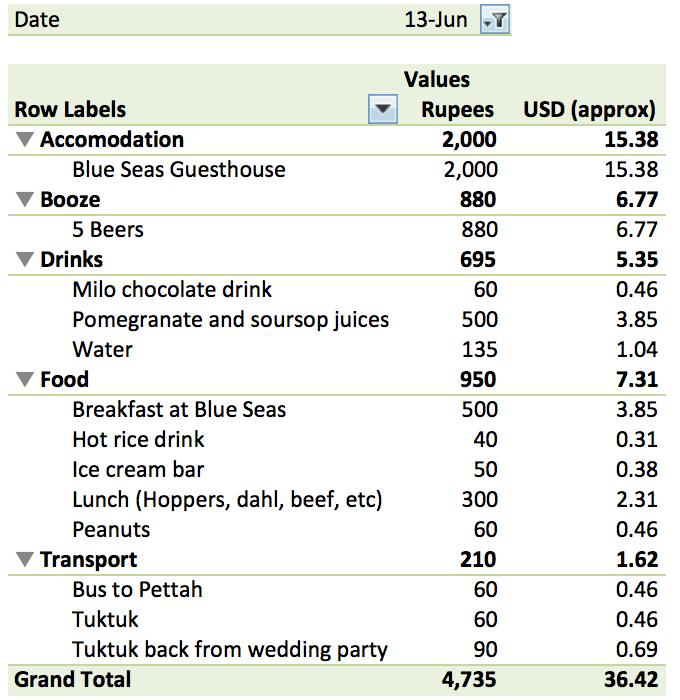 June 13 Expenses