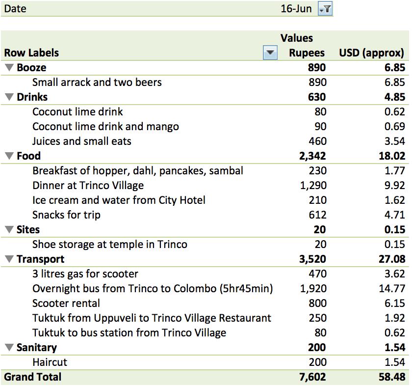 June 16 Expenses