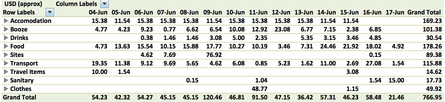 Sri Lanka expenses table