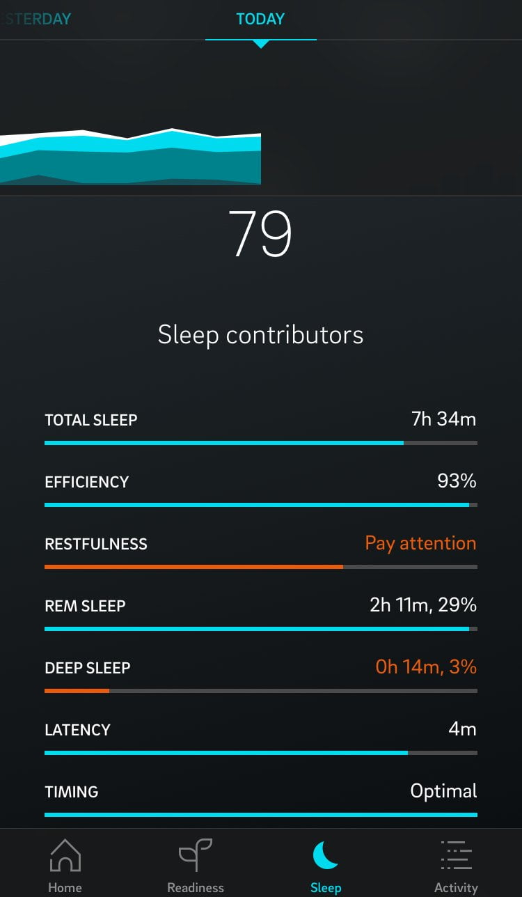 Oura Ring Review After 11 Months: Not Great, But Good Enough