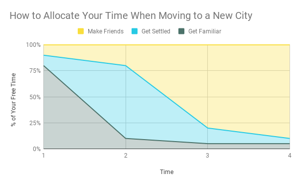 Rough graph of how to spend your time when moving to a new city.