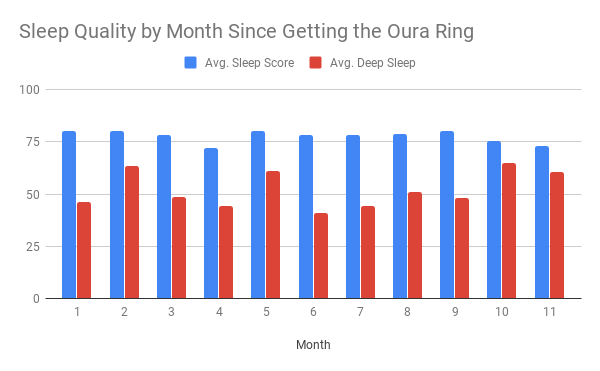 Sleep and deep scores over the 11 months since I've been wearing the Oura ring 2.
