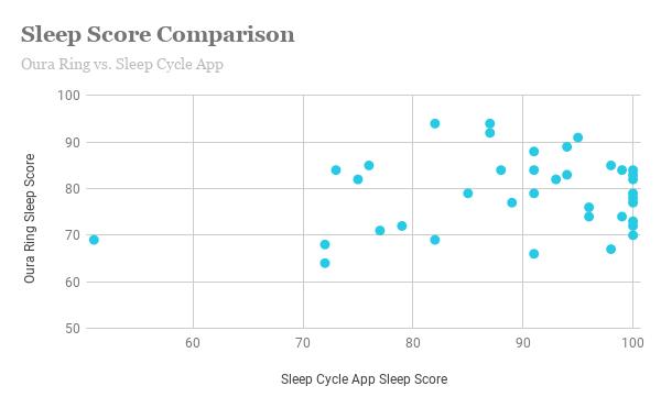 Sleep Cycle vs Oura Ring sleep score data
