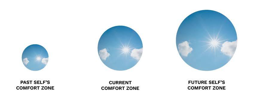 Getting perspective from relative comfort zones.