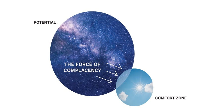 The force of complacency pushes your comfort zone away from expanding into its potential.