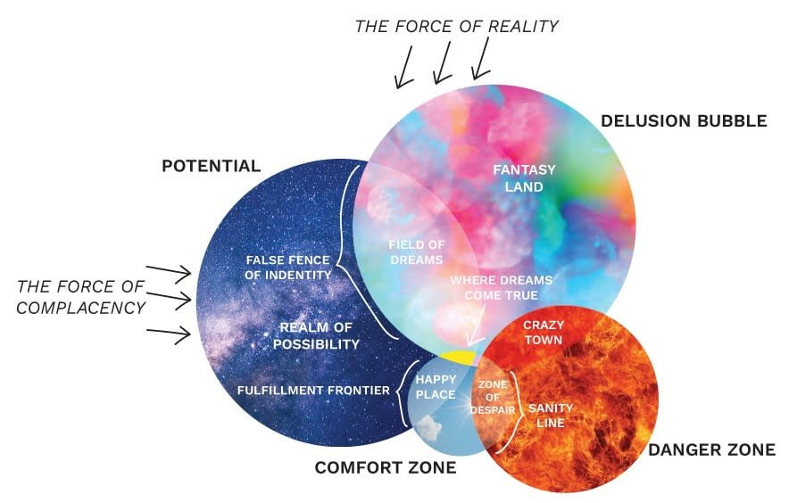Complete comfort zone diagram