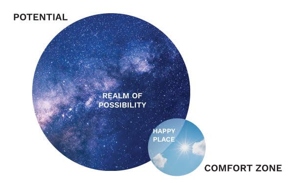 Overlap of comfort zone and potential