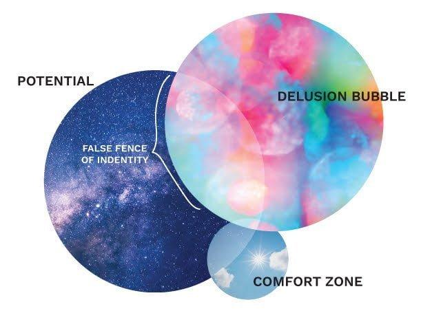 Push at your false fence of identity.