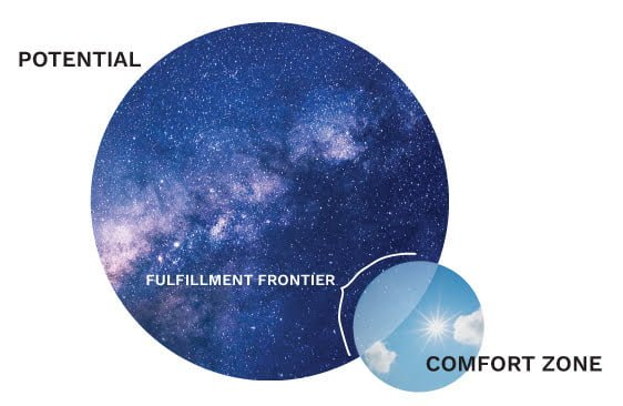 Push your fulfillment frontier to nudge your comfort zone toward its potential.