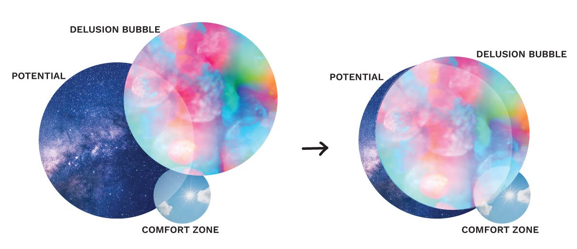 Shifting your delusion bubble toward your potential.