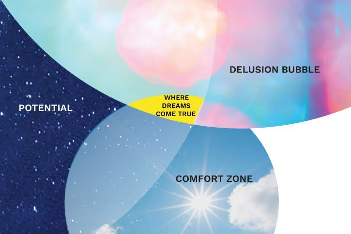 The special place where your comfort zone, potential, and delusions overlap.