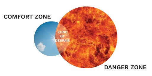 The zone of despair, where your comfort zone overlaps your danger zone.