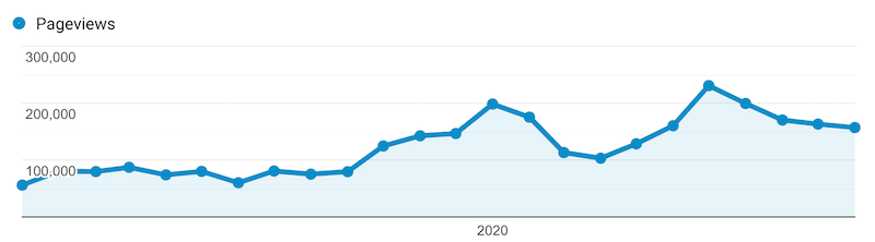 Pageview graph for my blog I can use for realistic predictions in my letter to my future self.
