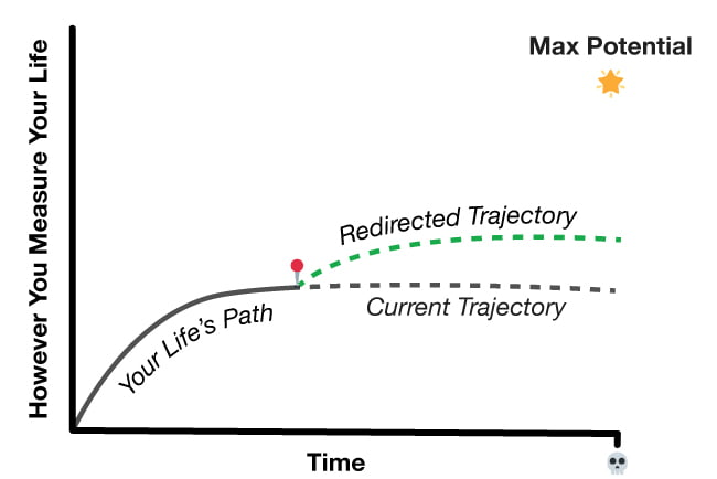Updated chart of your life's path after the 30-day redirect