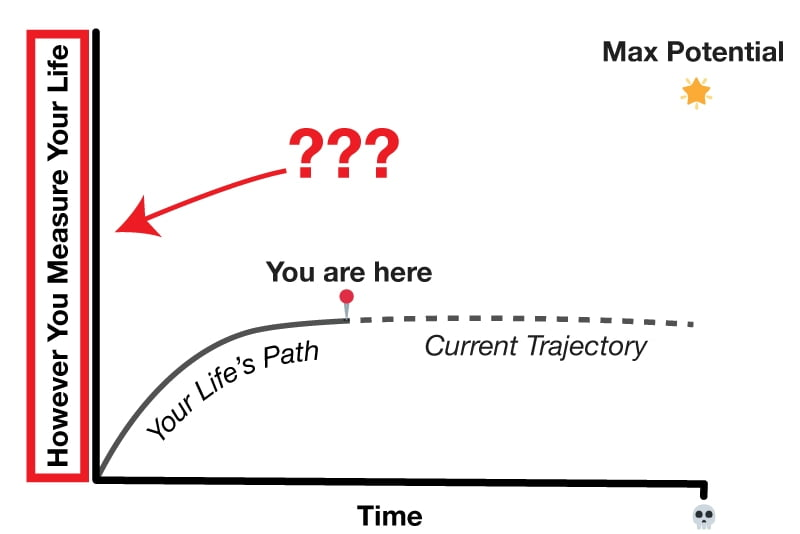 Chart of life's path asking you what's your y-axis you use to guide better life decisions.